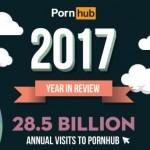 Fascinerende statistieken en vunzige feiten: Pornhub's infographic van 2017
